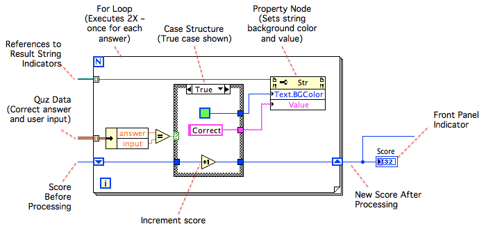 Labsocket as solution to engineer crunch snippet of math quiz block diagram showing data processing logicclose ccuart Choice Image