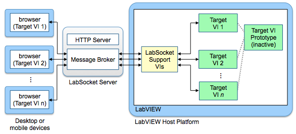 LabSocket Overview