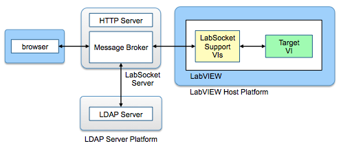 LDAP User Authentication